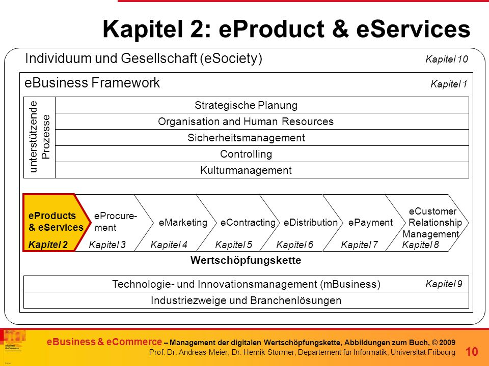 Kapitel 2: eProduct & eServices