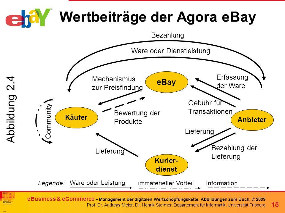 Wertbeiträge der Agora eBay