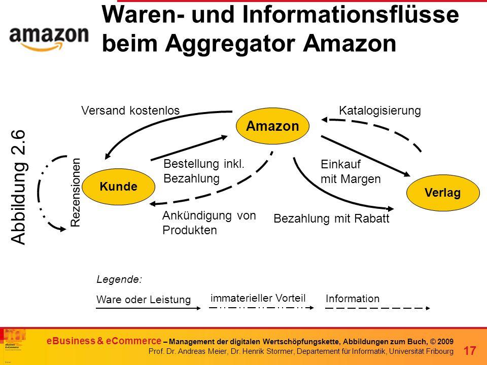 Waren- und Informationsflüsse beim Aggregator Amazon