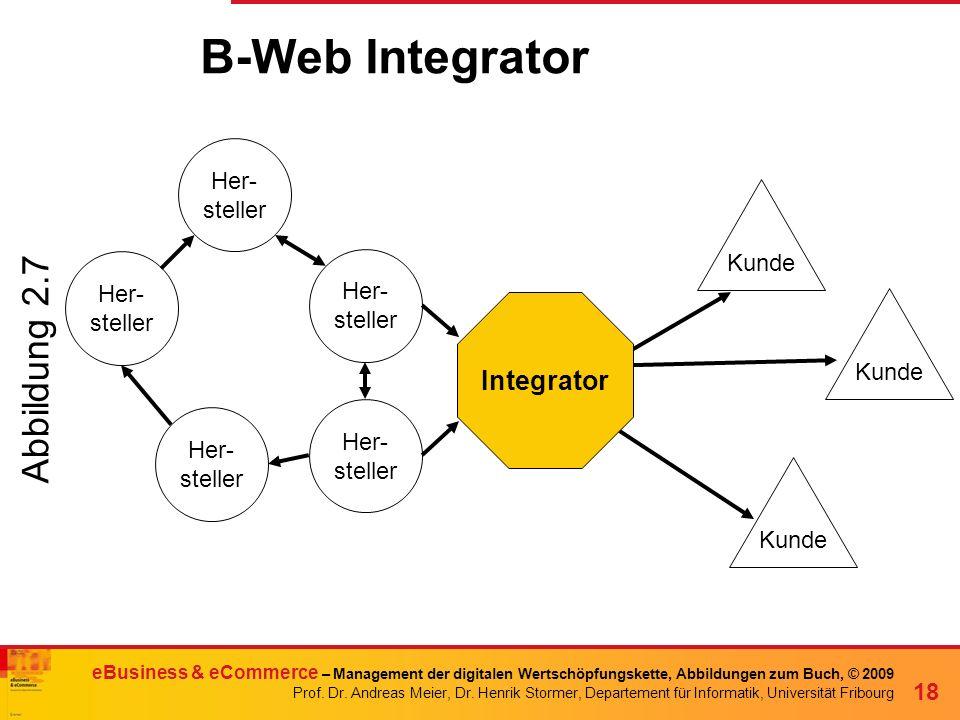 B-Web Integrator Abbildung 2.7 Integrator Her- steller Kunde Her- Her-