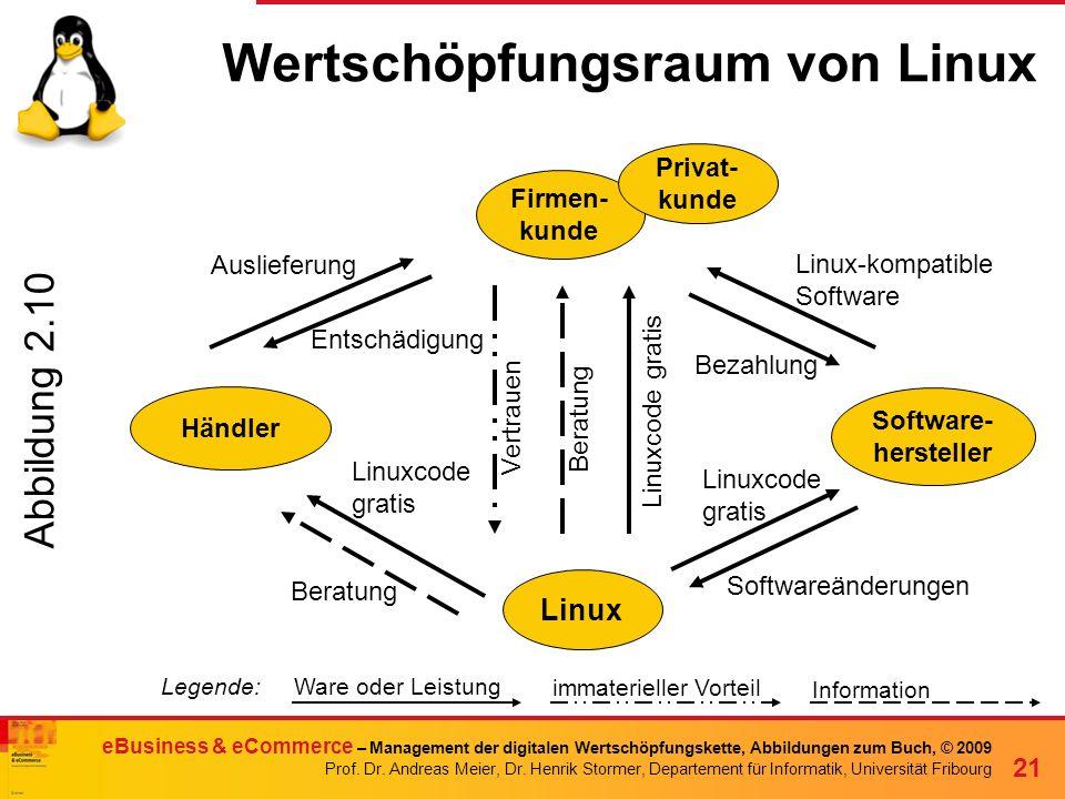 Wertschöpfungsraum von Linux