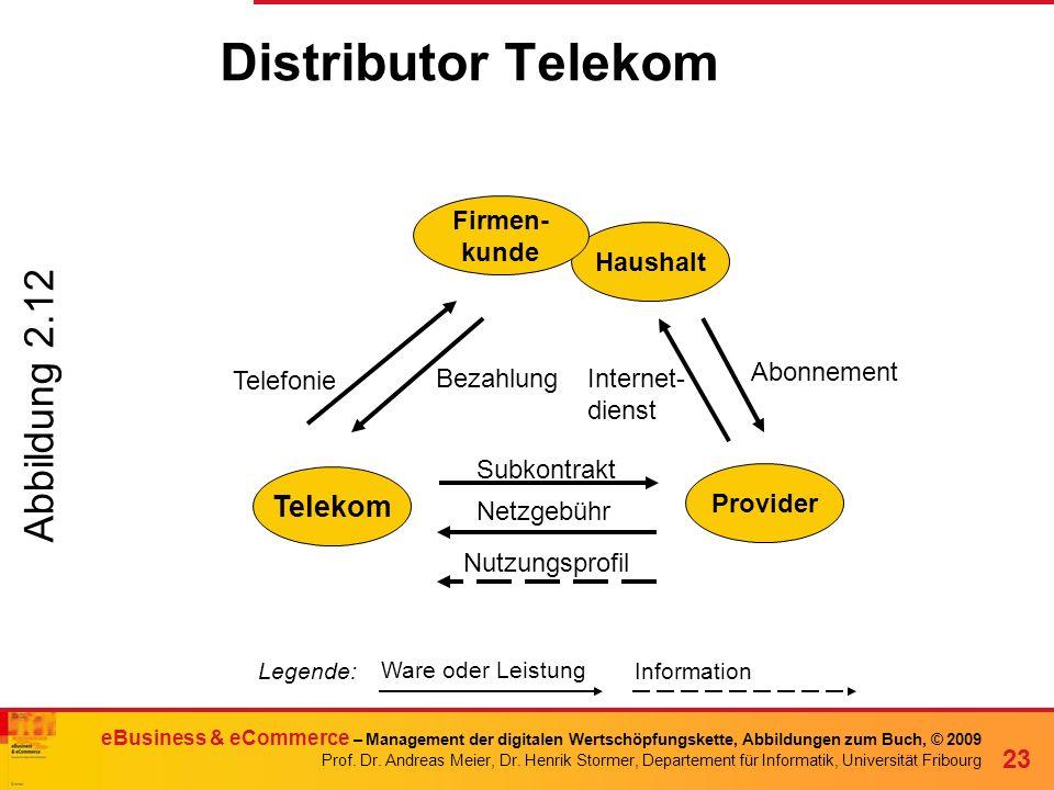 Distributor Telekom Abbildung 2.12 Telekom Firmen- kunde Haushalt