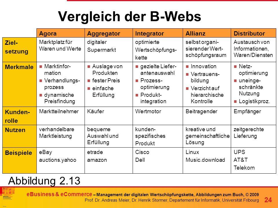 Vergleich der B-Webs Abbildung 2.13 Distributor Allianz Integrator