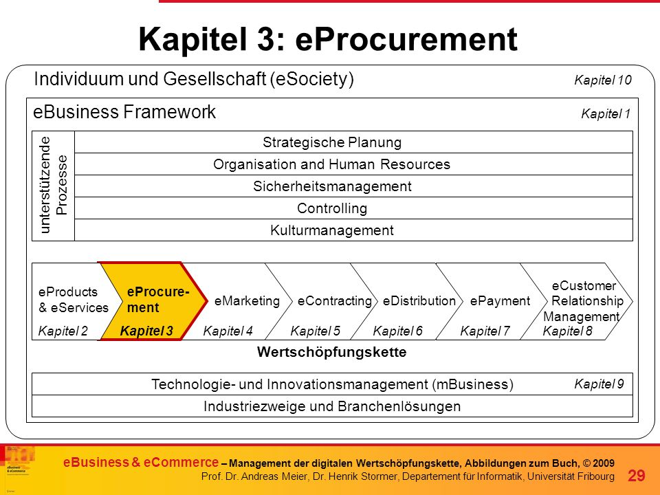 Kapitel 3: eProcurement