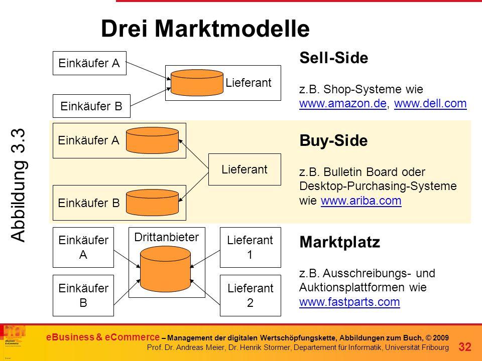 Drei Marktmodelle Abbildung 3.3 Sell-Side Buy-Side Marktplatz