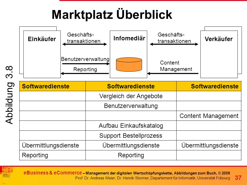 Marktplatz Überblick Abbildung 3.8 Einkäufer Infomediär Verkäufer