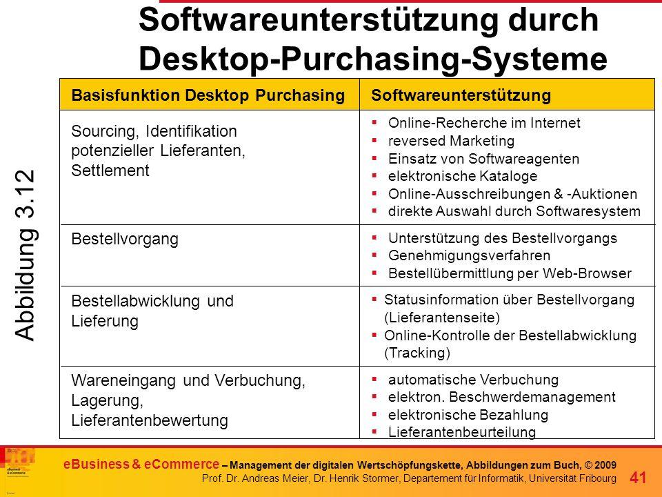 Softwareunterstützung durch Desktop-Purchasing-Systeme