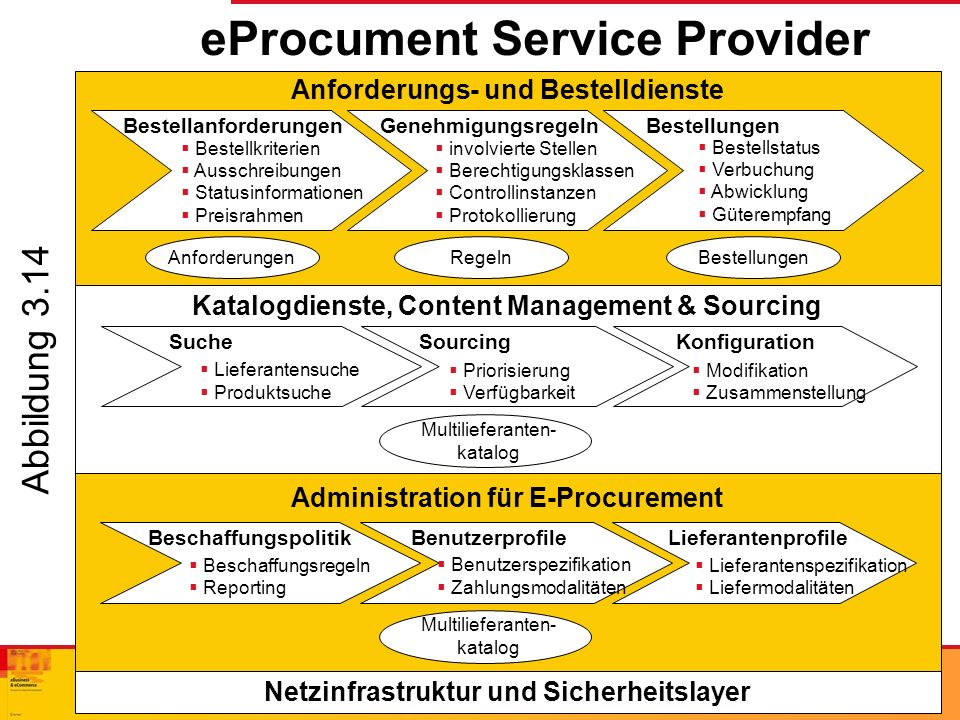 eProcument Service Provider