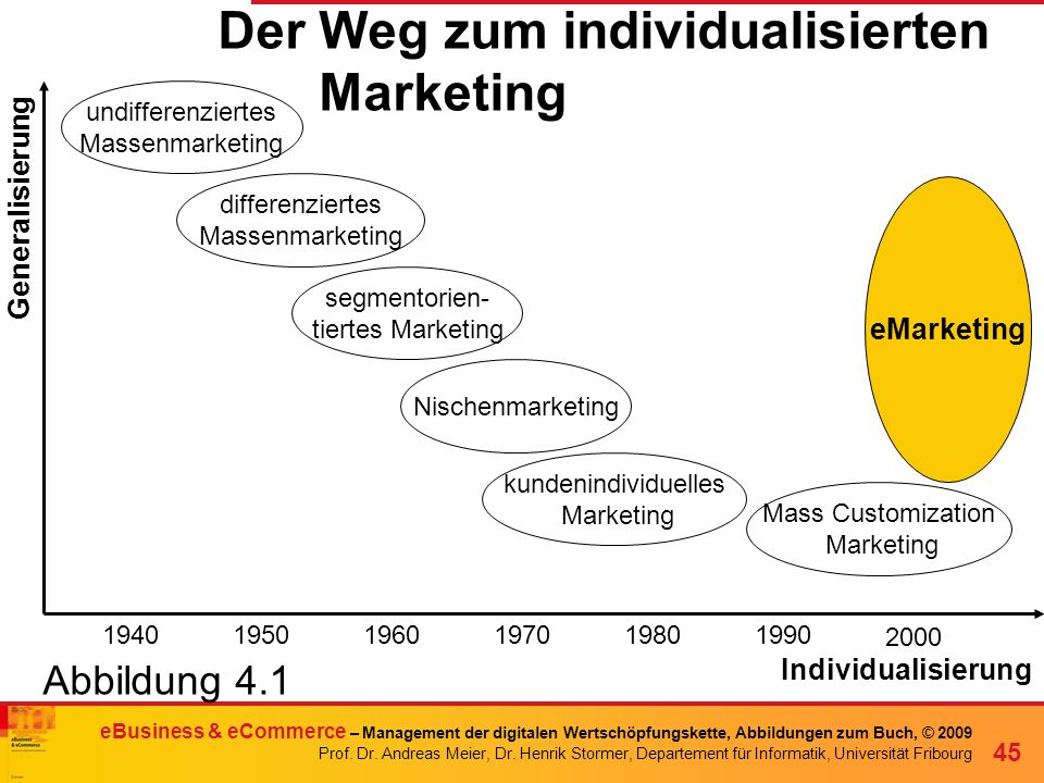Der Weg zum individualisierten Marketing