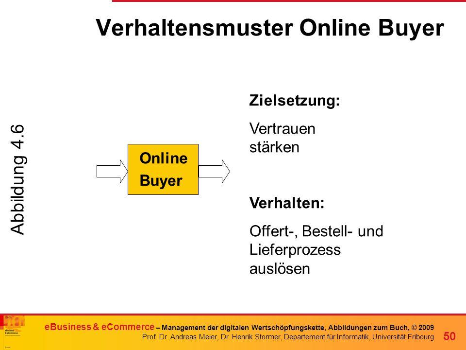 Verhaltensmuster Online Buyer