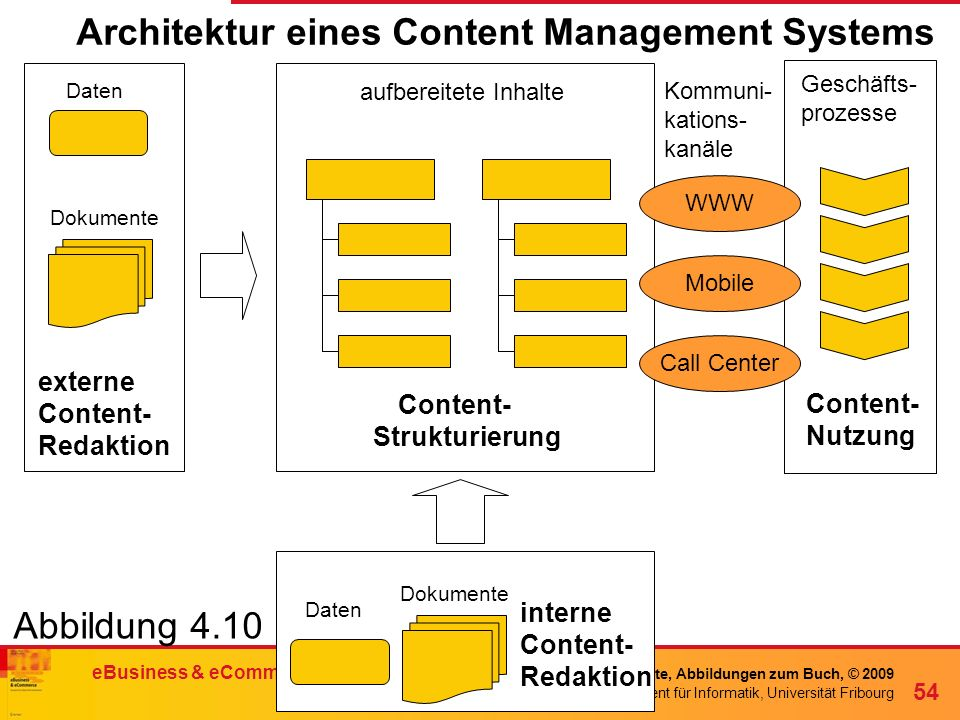 Architektur eines Content Management Systems