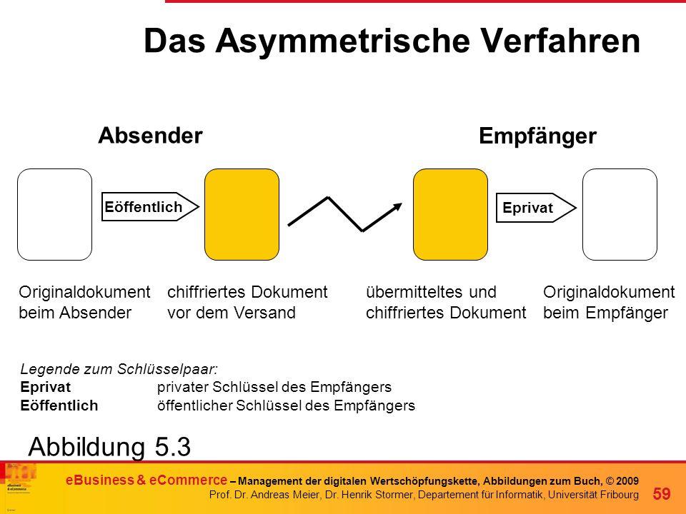 Das Asymmetrische Verfahren
