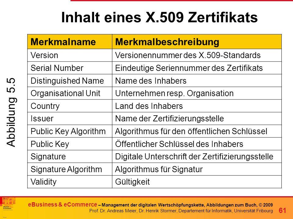 Inhalt eines X.509 Zertifikats