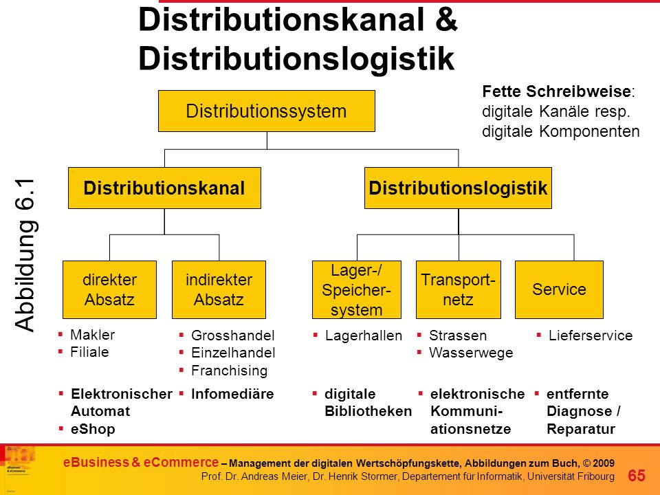 Distributionskanal & Distributionslogistik