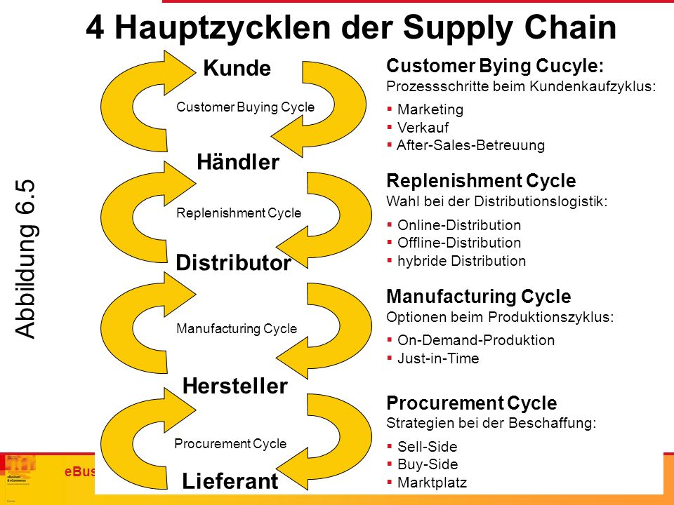 4 Hauptzycklen der Supply Chain