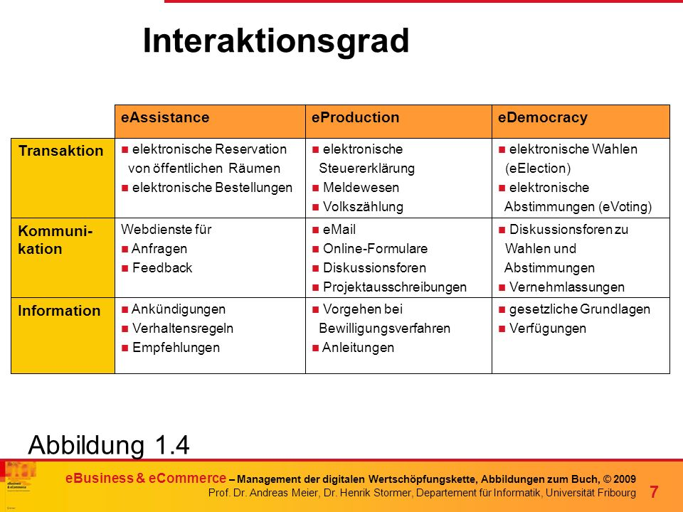 Interaktionsgrad Abbildung 1.4 eAssistance eProduction eDemocracy