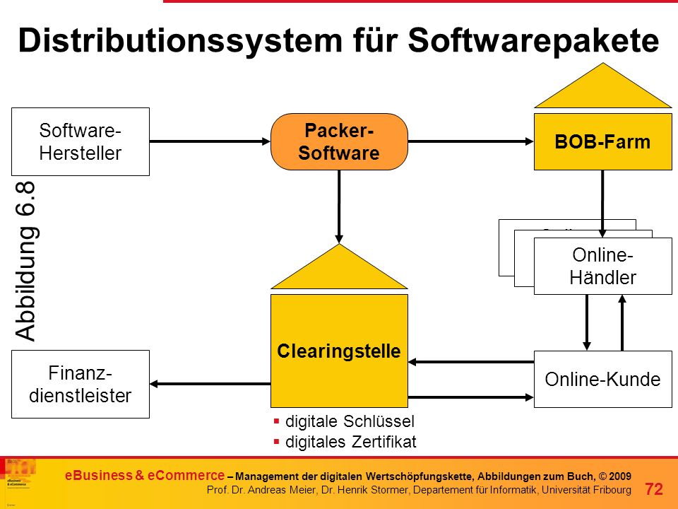Distributionssystem für Softwarepakete
