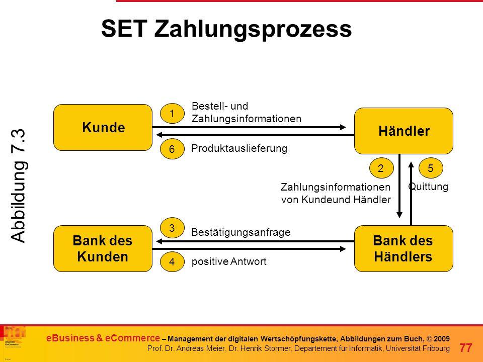 SET Zahlungsprozess Abbildung 7.3 Kunde Händler Bank des Kunden