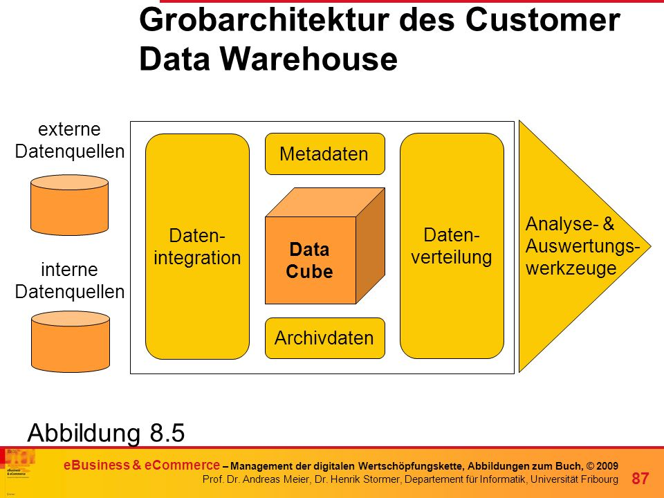 Grobarchitektur des Customer Data Warehouse