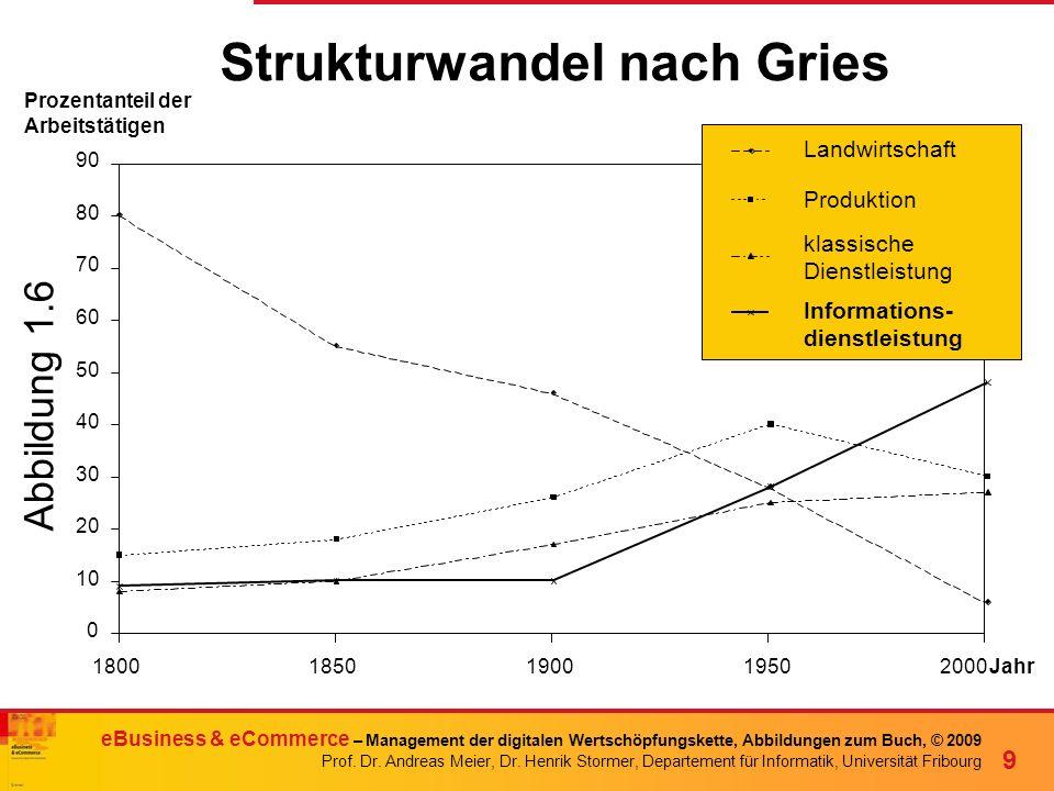 Strukturwandel nach Gries