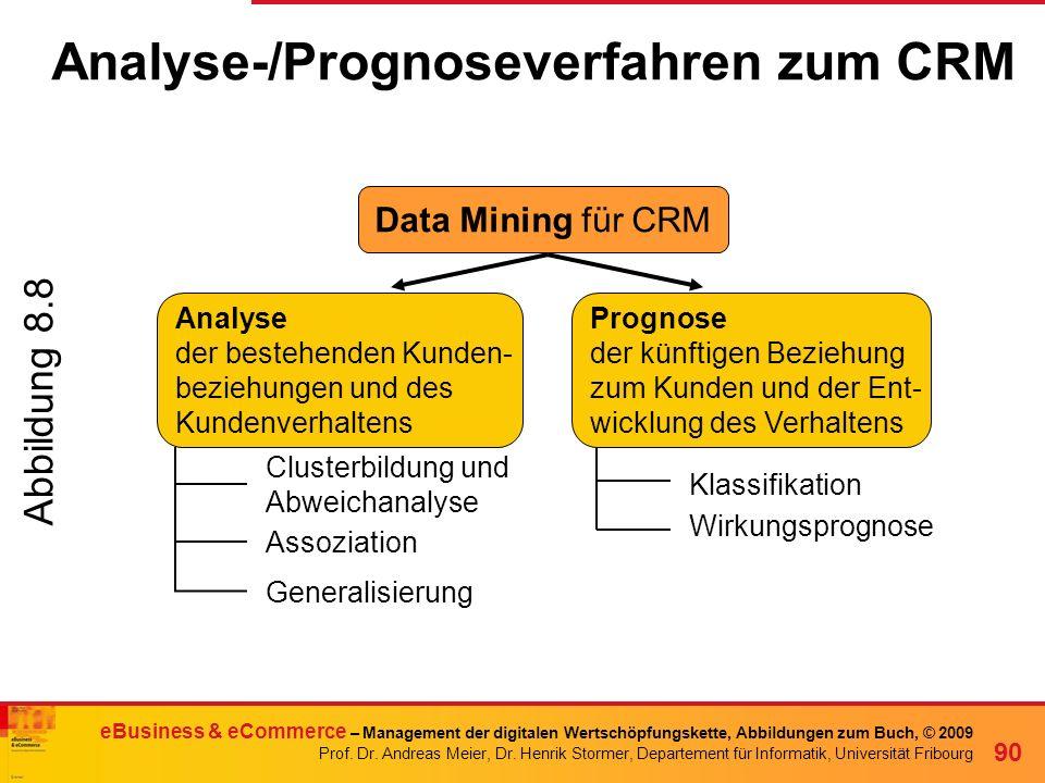 Analyse-/Prognoseverfahren zum CRM