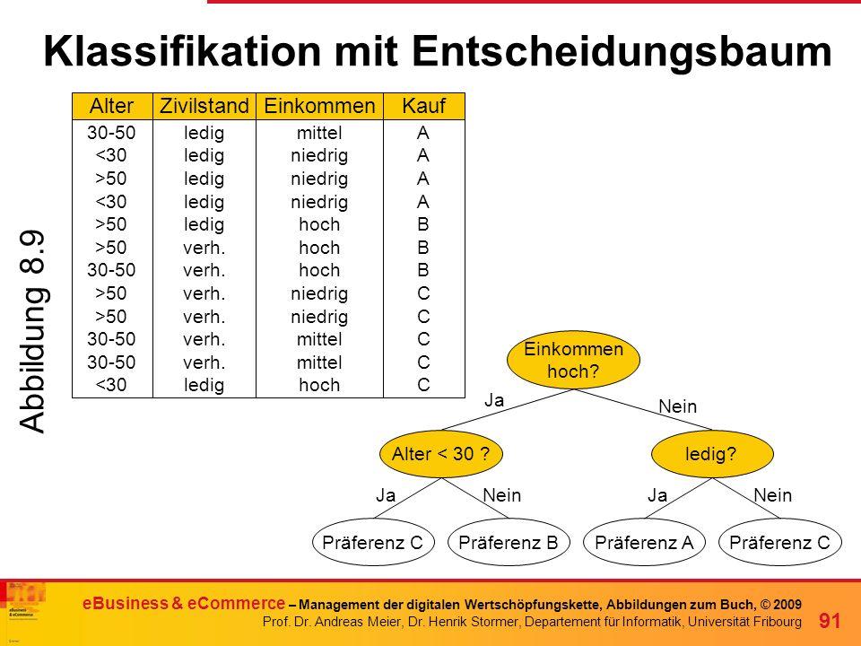 Klassifikation mit Entscheidungsbaum