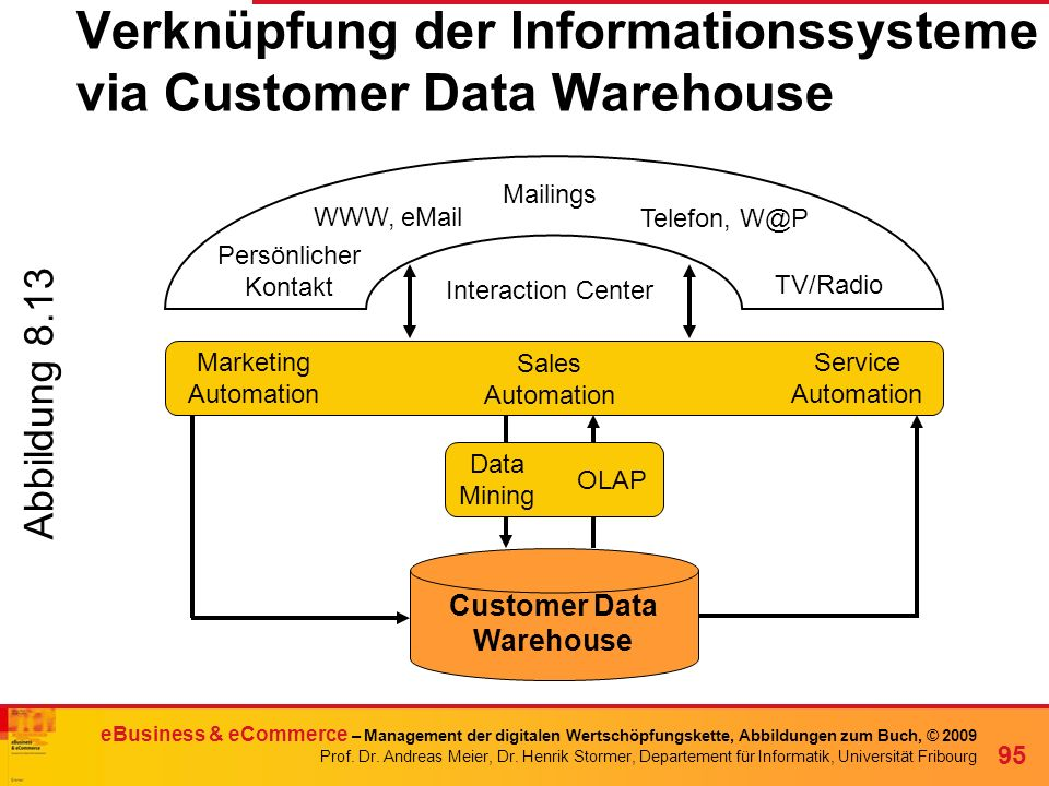 Verknüpfung der Informationssysteme via Customer Data Warehouse