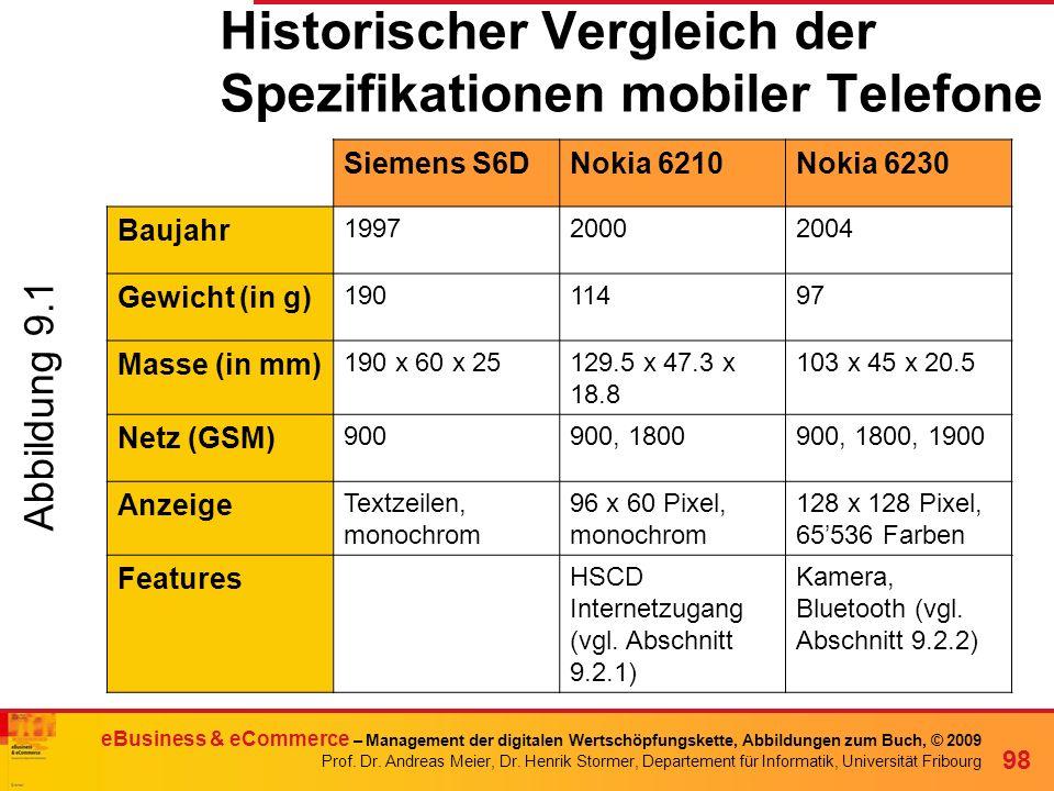 Historischer Vergleich der Spezifikationen mobiler Telefone