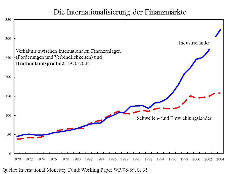 Die Internationalisierung der Finanzmärkte