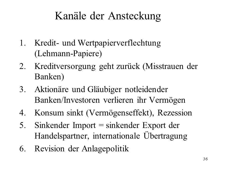 Kanäle der Ansteckung Kredit- und Wertpapierverflechtung (Lehmann-Papiere) Kreditversorgung geht zurück (Misstrauen der Banken)