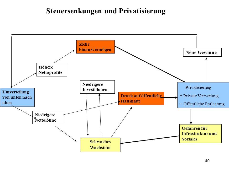 Steuersenkungen und Privatisierung