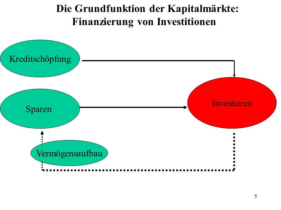 Die Grundfunktion der Kapitalmärkte: Finanzierung von Investitionen