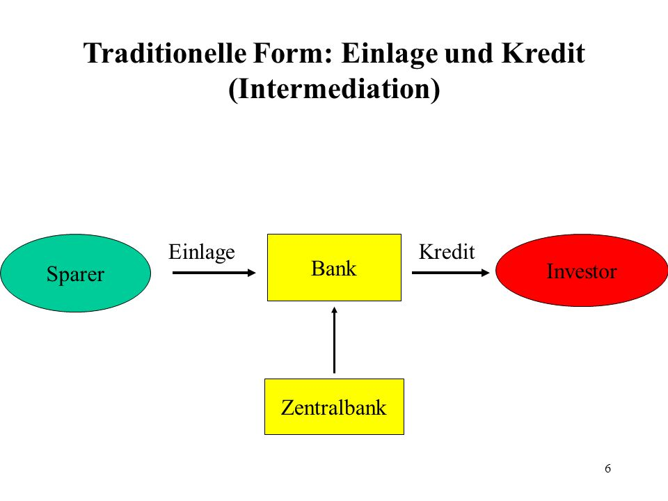 Traditionelle Form: Einlage und Kredit (Intermediation)