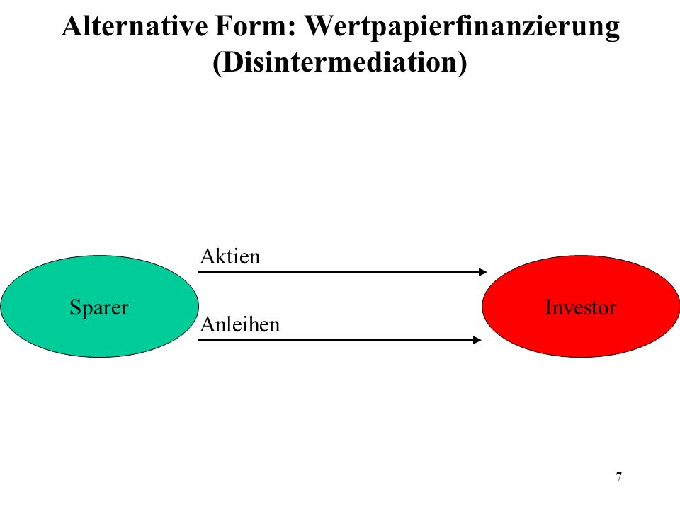 Alternative Form: Wertpapierfinanzierung (Disintermediation)