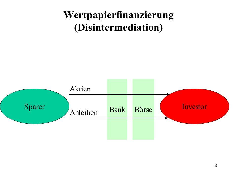 Wertpapierfinanzierung (Disintermediation)