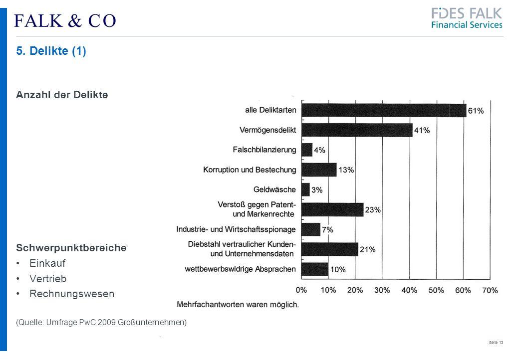 5. Delikte (1) Anzahl der Delikte Schwerpunktbereiche Einkauf Vertrieb