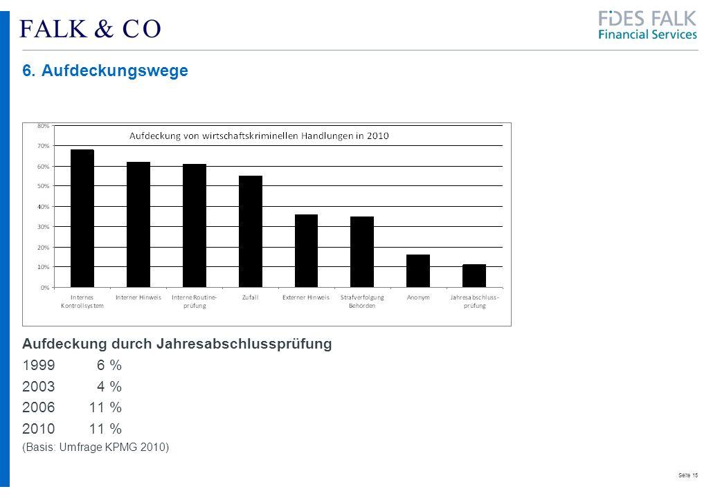 6. Aufdeckungswege Aufdeckung durch Jahresabschlussprüfung 1999 6 %