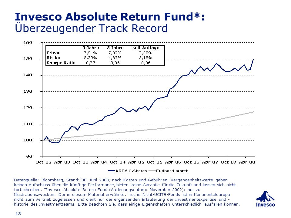 Invesco Absolute Return Fund*: Überzeugender Track Record