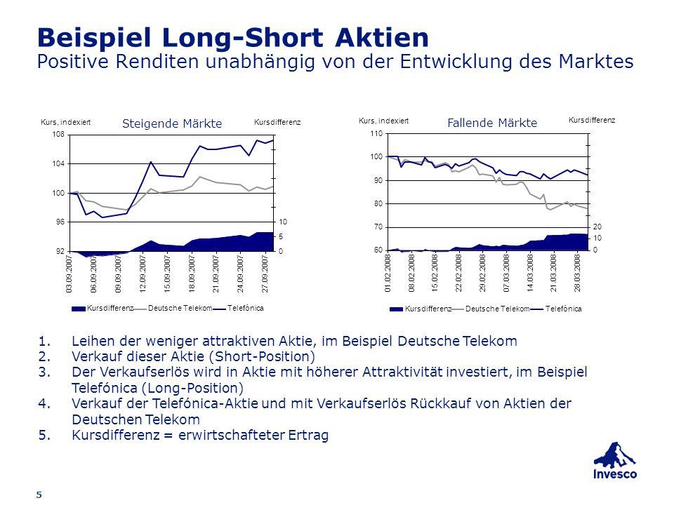 Beispiel Long-Short Aktien Positive Renditen unabhängig von der Entwicklung des Marktes
