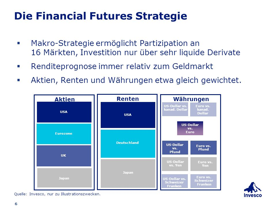 Die Financial Futures Strategie