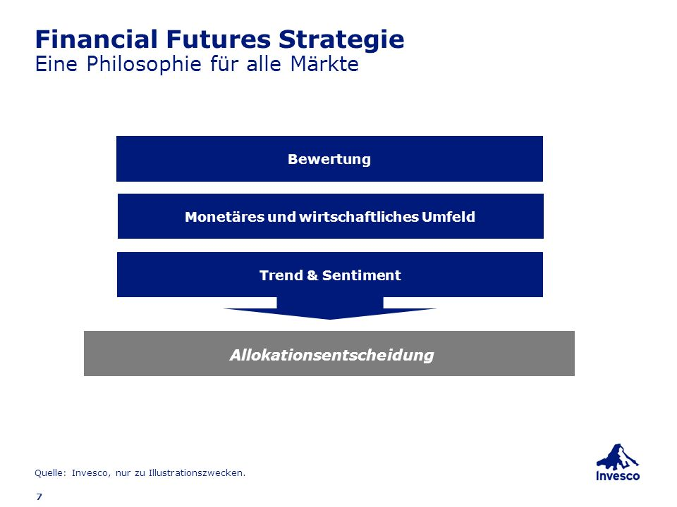 Financial Futures Strategie Eine Philosophie für alle Märkte