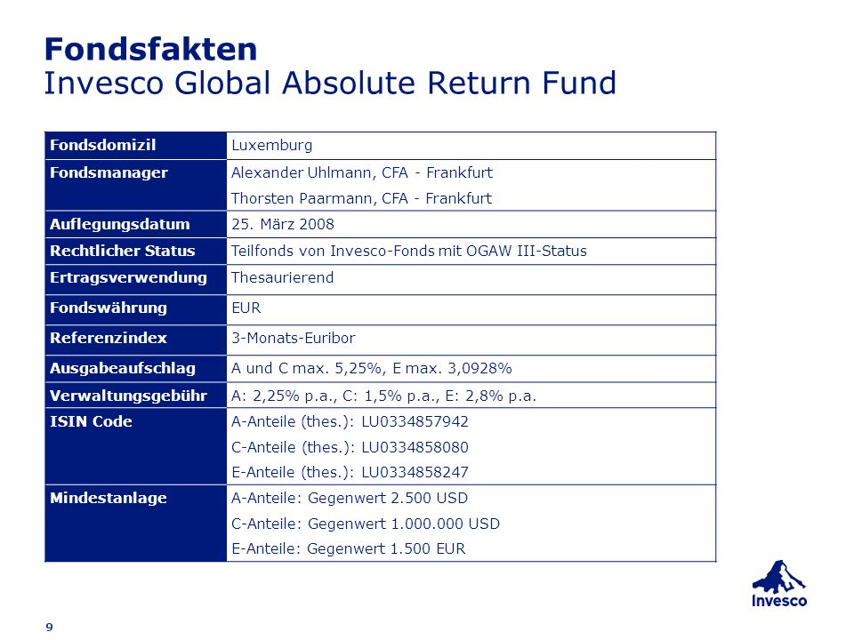 Fondsfakten Invesco Global Absolute Return Fund
