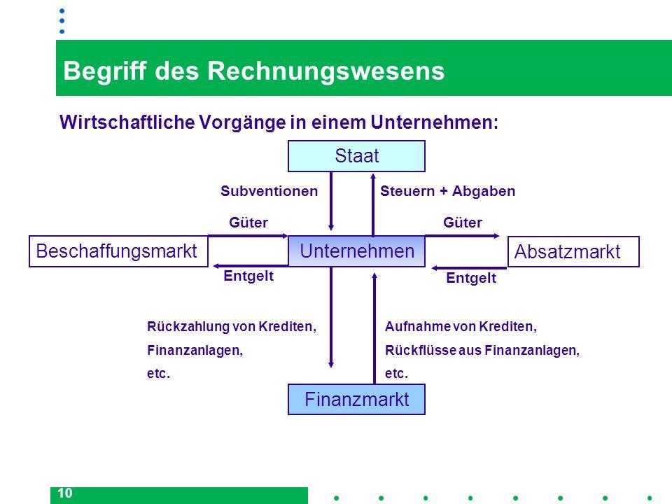 Begriff des Rechnungswesens
