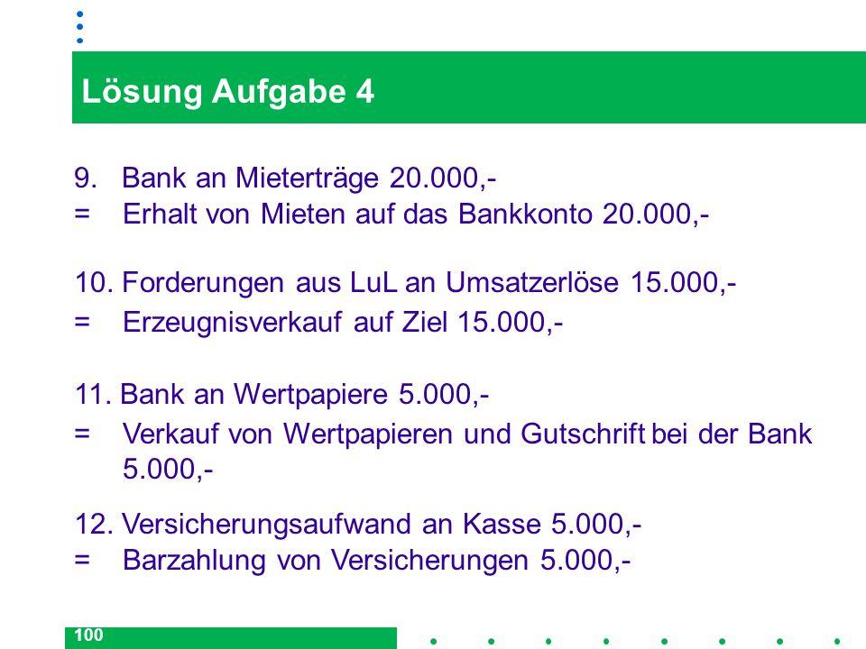 Lösung Aufgabe 4 9. Bank an Mieterträge 20.000,-