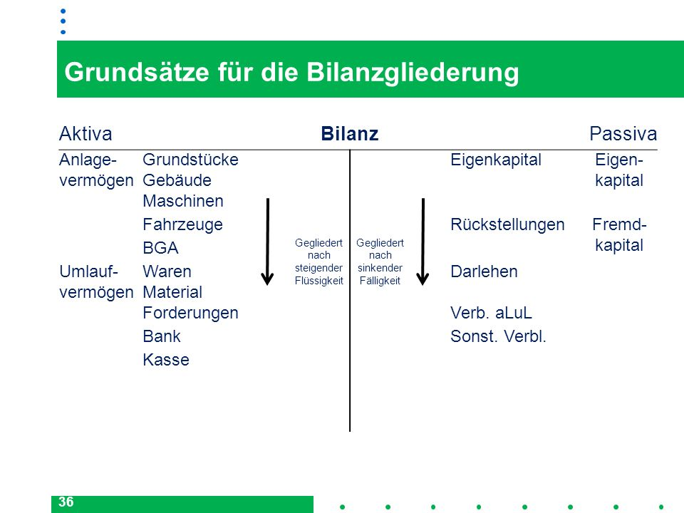 Grundsätze für die Bilanzgliederung