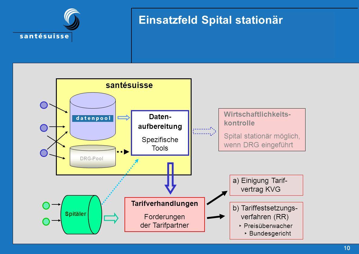 Einsatzfeld Spital stationär