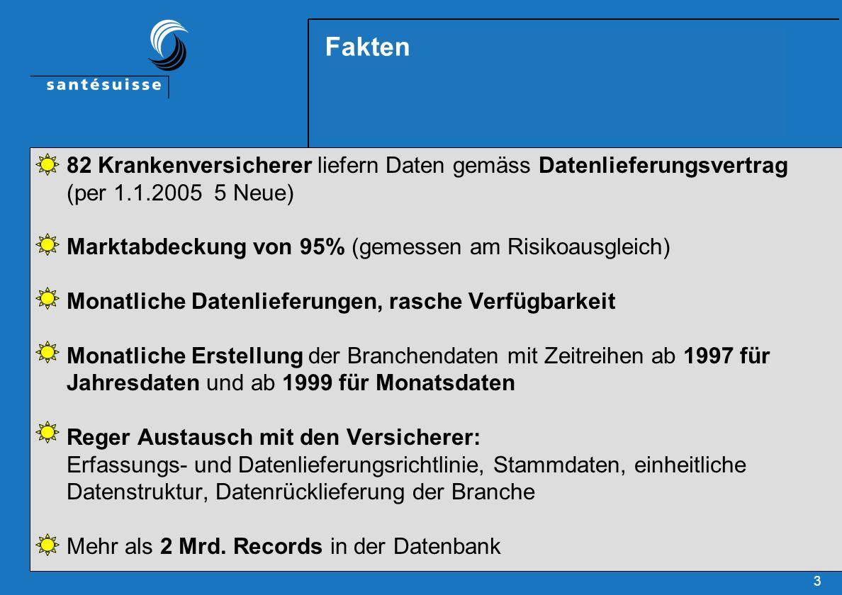 Fakten 82 Krankenversicherer liefern Daten gemäss Datenlieferungsvertrag (per 1.1.2005 5 Neue)