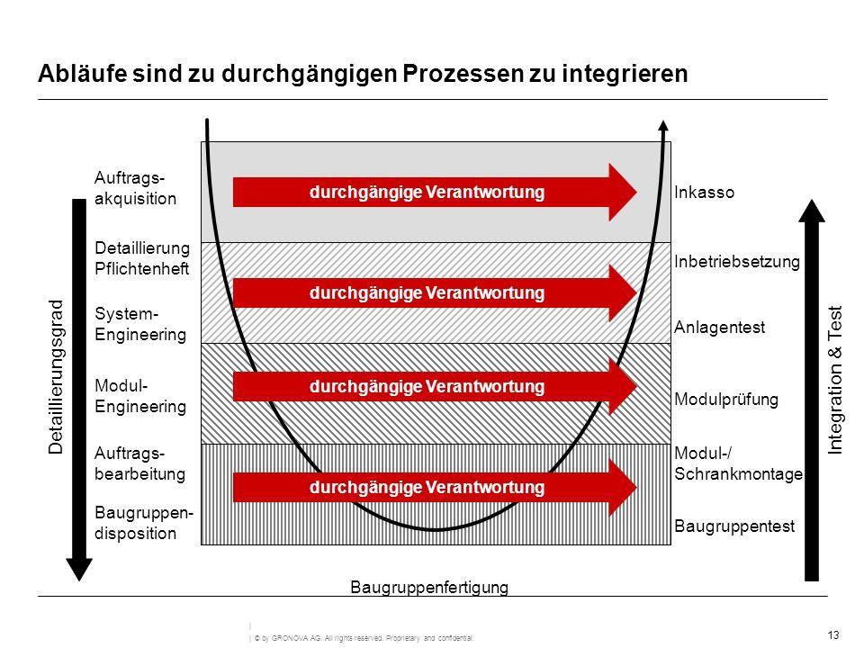 Abläufe sind zu durchgängigen Prozessen zu integrieren