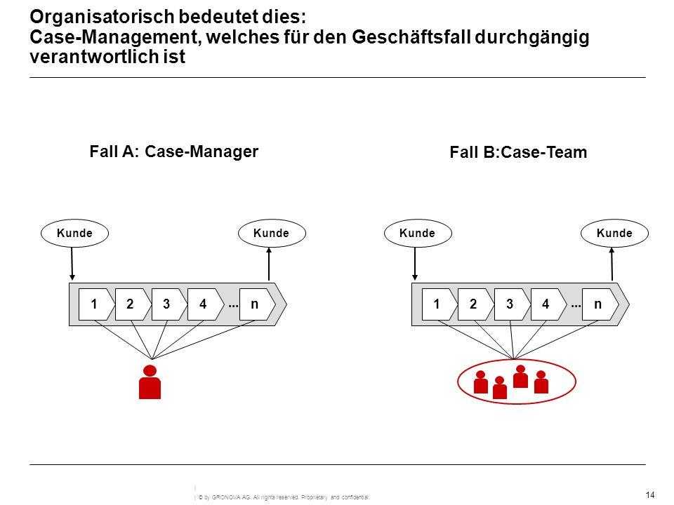Organisatorisch bedeutet dies: Case-Management, welches für den Geschäftsfall durchgängig verantwortlich ist