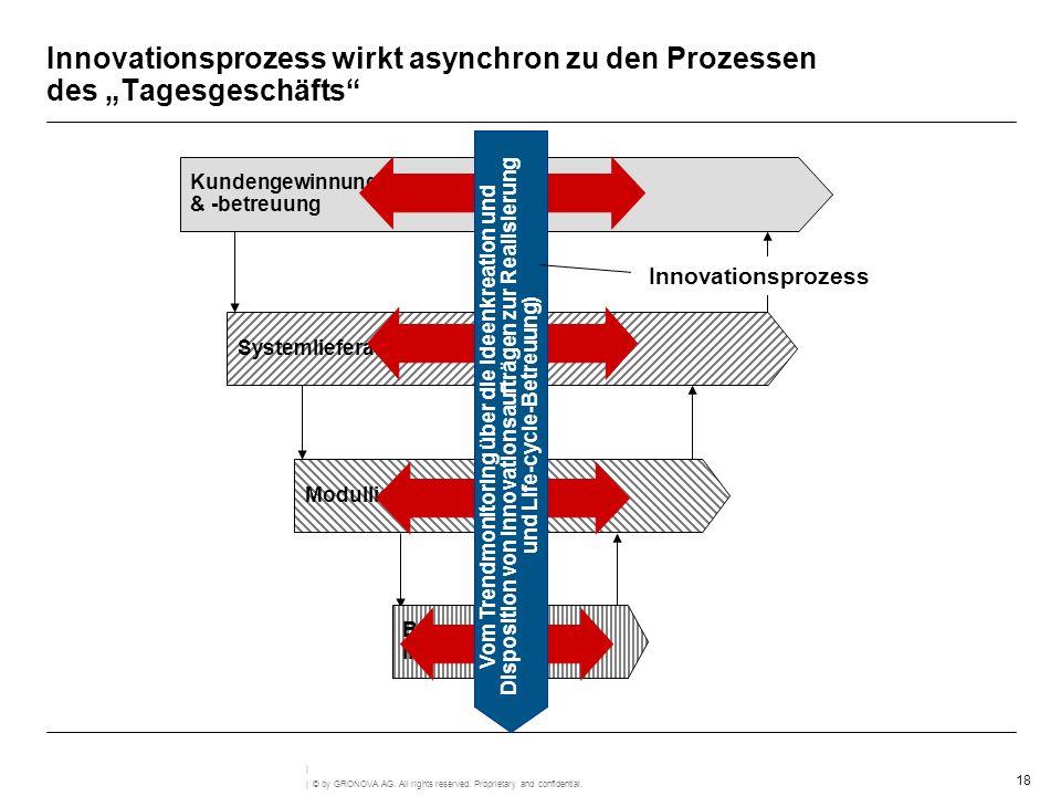"""Innovationsprozess wirkt asynchron zu den Prozessen des """"Tagesgeschäfts"""